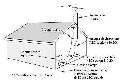 antenna_grounding_nec tv broadcast antenna and catv coaxial cable grounding lightning tv antenna rotor wiring diagram at gsmportal.co