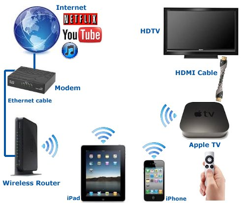 apple_diagram how to connect iphone, ipad, ipod to tv apple tv wiring diagram at nearapp.co