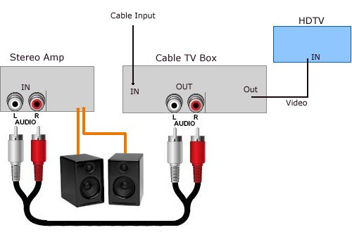 audio_converter_hdtv how to connect tv audio sound out digital optical only to analog rca RCA Cable Wiring Diagram at alyssarenee.co