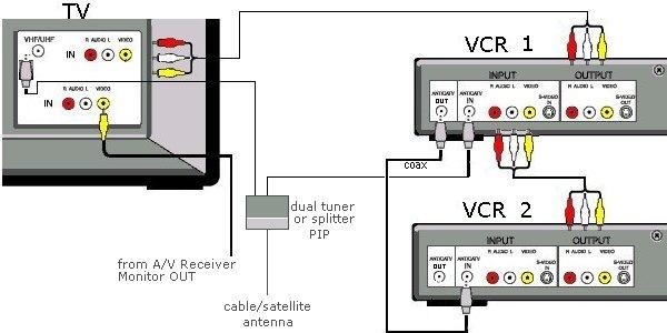 wiring diagrams 2 vcrs tv video rh columbiaisa 50webs com Camera Diagram Feed-Thru VCR