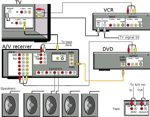 Wiring Diagrams Of Tv And Home Stereo Components With Av Surround ...