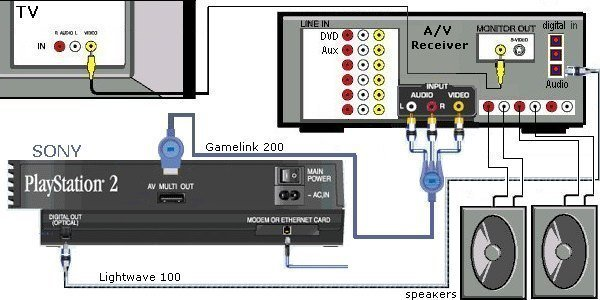 wiring diagram for sony surround sound the wiring diagram wiring diagrams playstation dvd vcr tv wiring diagram