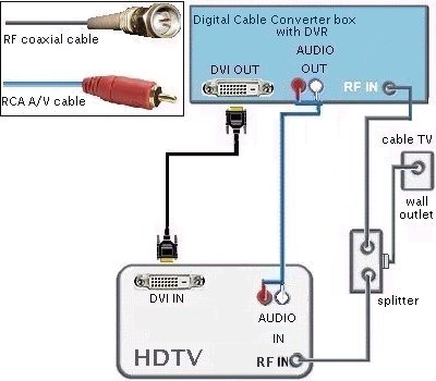 hd dta to hdmi connections diagrams wiring diagrams hdtv cable tv #15