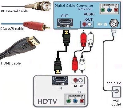 cable_diagram_hdtv_cabletv_hdmi cable wiring hookup diagrams hdtv hdmi digital cable tv hdmi cable wiring diagram at crackthecode.co