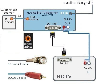wiring diagrams hdtv dvr hd satellite tv o one digital audio cable o one dvi digital video cable o hd satellite tv receiver dvr o audio video receiver dolby digital 5 1 decoder