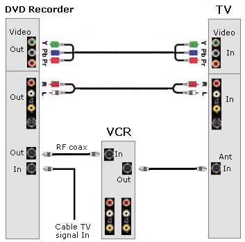 Tv Vcr Cable Box Hook Up Diagrams Furthermore How Do You Connect A ...
