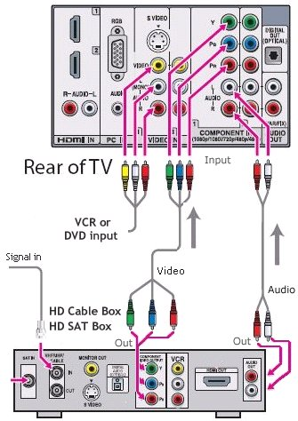 How To: Hook Up Home Video System HDTV