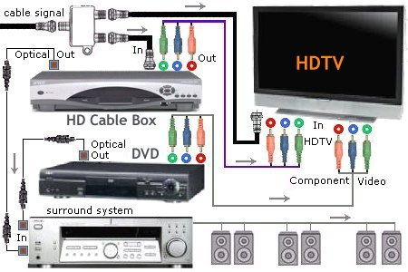 cable_hookup_hdtv_surround_dvd connection diagram hdtv video dvd surround sound system wiring diagram for comcast cable box at reclaimingppi.co