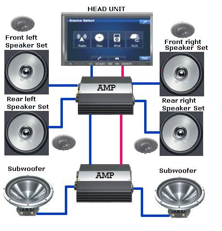 car_audio_custom_setup car audio stereo systems cd dvd ipod iphone amps speakers car audio system wiring diagram at reclaimingppi.co