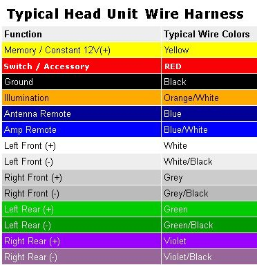 common car audio wiring harness colors wiring diagram  common stereo wiring diagrams #6