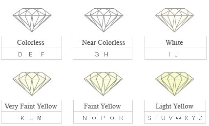 DIAMONDS - Your Guide to Buying - What you need to know about diamonds