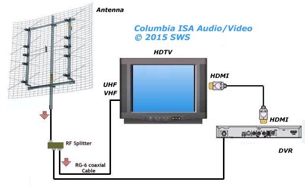diagram_antenna_hdtv_dvr headrest monitors wiring diagram rear view camera wiring diagram xc90 headrest monitor wiring diagram at soozxer.org