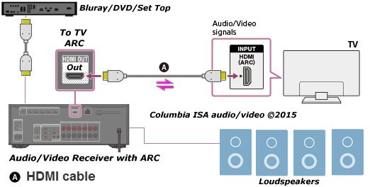 how to connect tv audio sound out digital optical only to