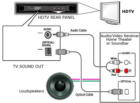 how to connect tv audio sound out digital optical only to analog rca at both ends or an adapter cable which has 3 5mm at one end and two rca plugs at the other end to connect to stereo amplifier or receiver diagram tv