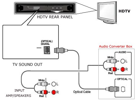 Pleasant How To Connect Tv Audio Sound Out Digital Optical Only To Analog Rca Wiring Digital Resources Almabapapkbiperorg