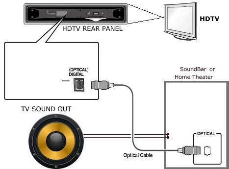 diagram_audio_hdtv_soundbar how to connect tv audio sound out digital optical only to analog rca sound bar wiring diagram at gsmx.co