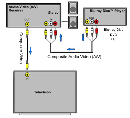 bluray tv connections bluray hookup diagram connect the yellow video cable directly to the tv if you have an older stereo receiver out video