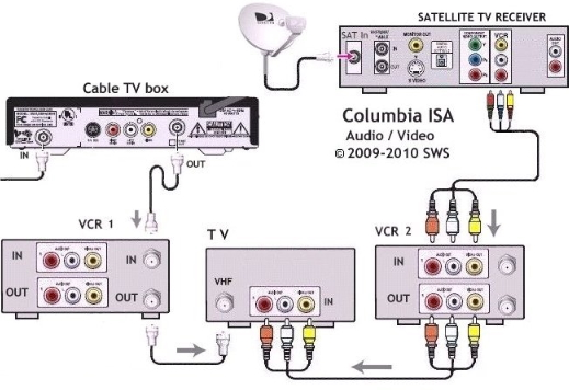 wiring hookup diagrams connect tv with both satellite and cable tv rh columbiaisa 50webs com cable tv wiring made simple cable tv wiring hub