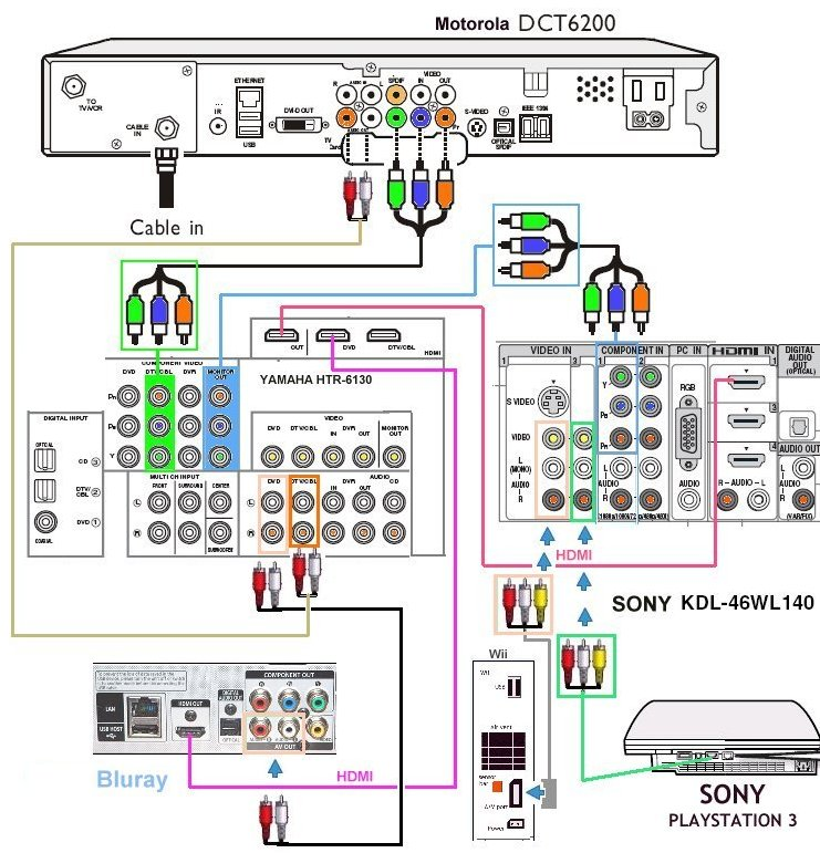 diagram_cablebox_hdtv_avr_games hook up diagram bluray, hdtv, hd cable tv box, playstation 3, wii wiring diagram for comcast cable box at reclaimingppi.co