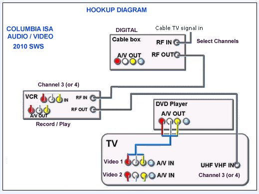 xfinity cable box setup diagrams xfinity get free image about wiring