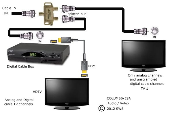 diagram_cabletv_2tv beautiful cable box tv photos transformatorio us wiring diagram for comcast cable box at reclaimingppi.co