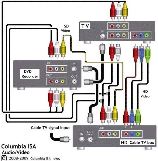 how to hook up home video system pioneer tape deck wiring diagram Fan Wiring Diagram