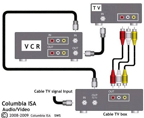 how to hook up home video system for a better picture and sound you can use rca video yellow and audio white and red cables to connect cable box to tv select input on the tv