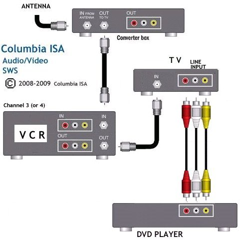 how to hook up home video system satellite wiring diagram satellite wiring diagram satellite wiring diagram satellite wiring diagram