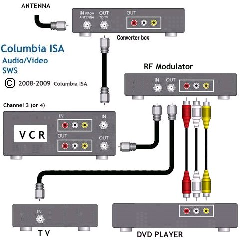 Box to tv dvd wiring free engine image for user manual download