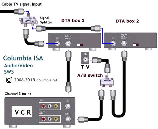 hd dta to hdmi connections diagrams cable tv adapter box dta for digital channels #3