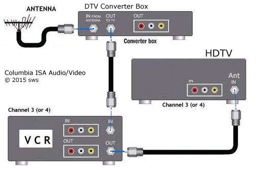 tv vcr hookup diagram   21 wiring diagram images