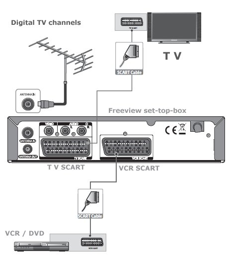 wiring view box wiring diagram today hookup diagram view tv dvd vcr in uk wiring view box