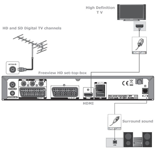 Hookup Diagram Freeview Tv Dvd Vcr In Uk