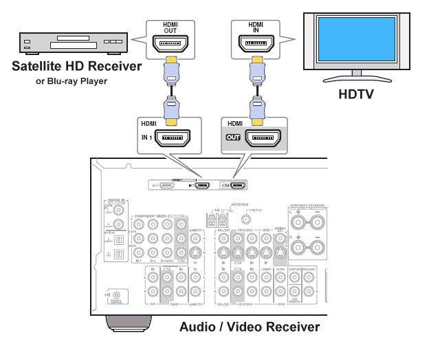 how to hookup setup surround sound on a directv satellite system connect one of the hdmi cables to the back of your directv hdmi output port then connect it to the back of the appropriate hdmi input port on the a v