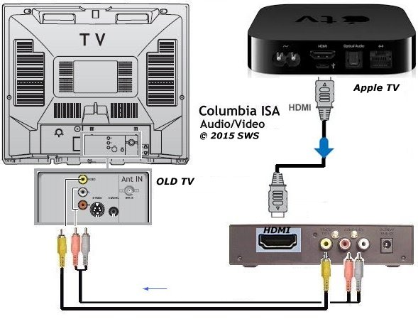 rca tv wiring diagram how to connect hdmi to old tv #7