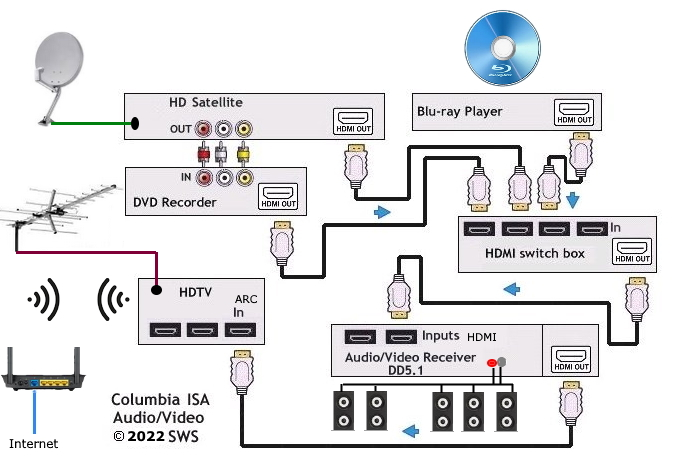 diagram_hdmi_switch_avr_bd how to hookup hdtv, blu ray, hd satellite, dvd recorder with hdmi USB to HDMI Wiring-Diagram at edmiracle.co