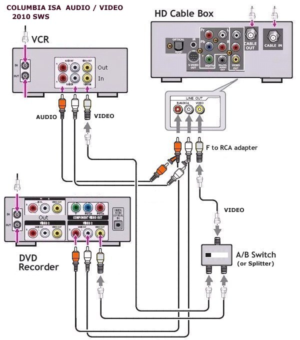 diagram_hookup_ab_switch_dvd_vcr hookup both vcr and dvd recorder to cable tv box RCA Cable Wiring Diagram at alyssarenee.co