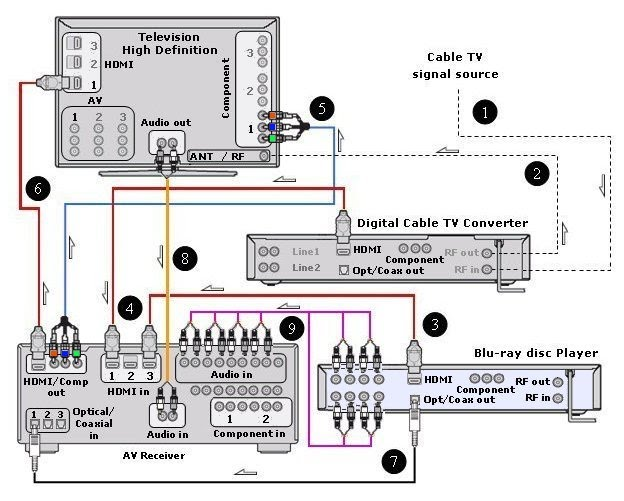 wiring diagrams hookup hdtv digital cable box netflix bluray players