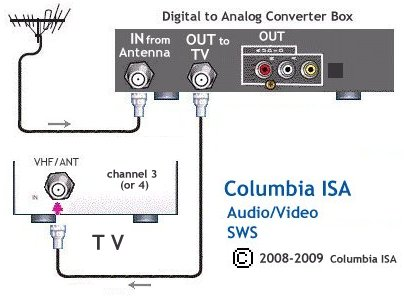 How to hook up vcr to tv with converter box