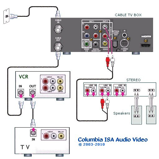 cable tv wiring diagram panasonic audio   39 wiring