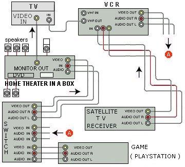 Hookup       diagrams    hdtv  satellite  vcr  dvd