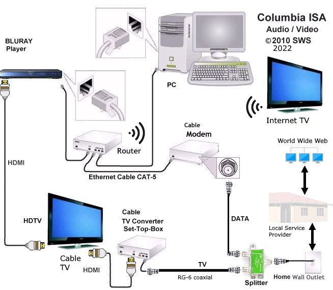 bluray basics connect player network hookup hdmi netflix hookup diagram lan and cable tv bluray internet