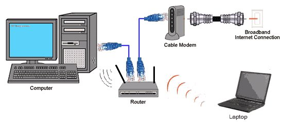 how to install cable modems and dsl modems rh columbiaisa 50webs com cable modem diagnostics tool cable modem diagnostics freeware