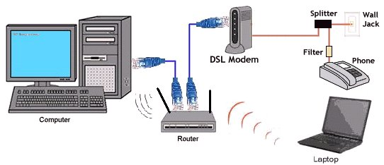 diagram_lan_internet_dsl how to install cable modems and dsl modems dsl internet wiring diagram at bayanpartner.co