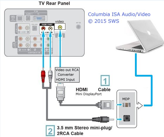 How to connect apple macbook laptop to tv diagram for macbook connection to old analog tv set ccuart Image collections