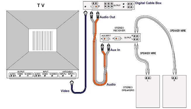 How To Hookup Sound From Digital Cable Box