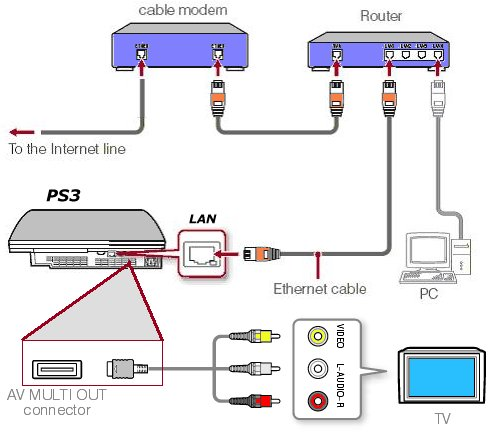 sony ps3 netflix setup connections diagram ps3 to old tv and wired router