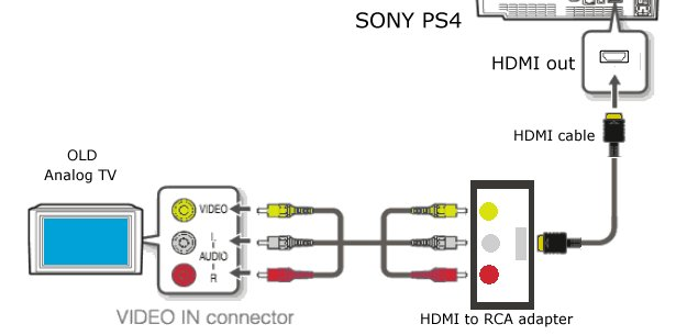 similiar ps4 diagram keywords sony ps3 ps4 hookups connections playstation 4 home theater