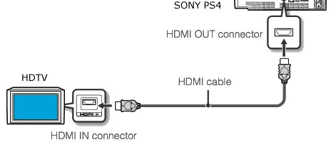 sony ps3 ps4 hookups connections playstation 4 home theater. Black Bedroom Furniture Sets. Home Design Ideas
