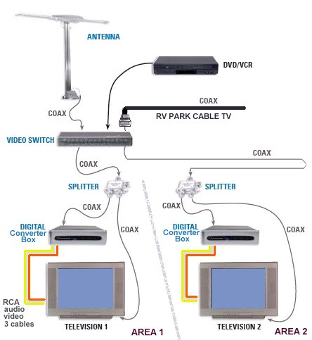 diagram_rv_2tv_all hook up diagram rv tv digital converter satellite direct tv wiring diagram at bakdesigns.co